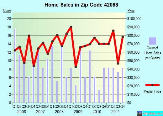 Zip code 42088 (Wingo, Kentucky) real estate house value trends