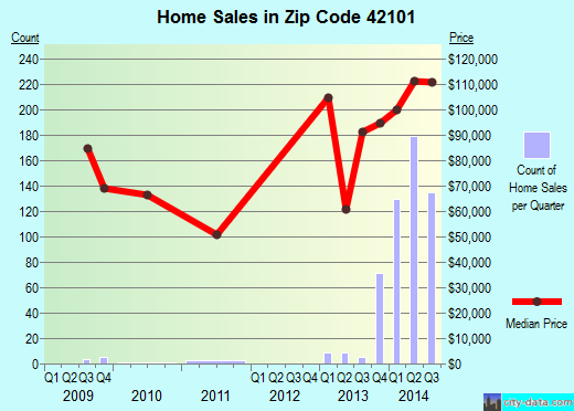 Zip code 42101 (Bowling Green, Kentucky) real estate house value trends