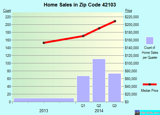 Zip code 42103 (Bowling Green, Kentucky) real estate house value trends