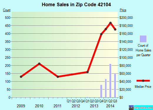 Zip code 42104 (Bowling Green, Kentucky) real estate house value trends