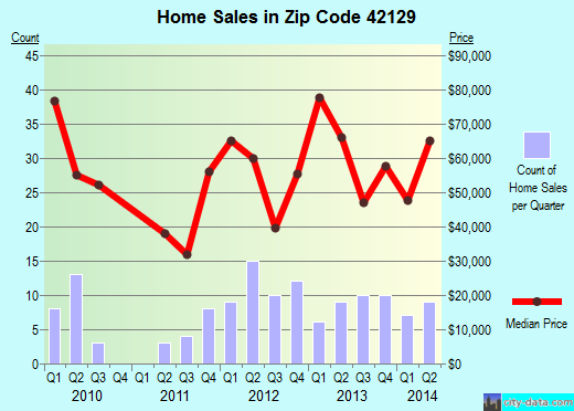Zip code 42129 (Edmonton, Kentucky) real estate house value trends