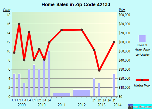 Zip code 42133 (Fountain Run, Kentucky) real estate house value trends