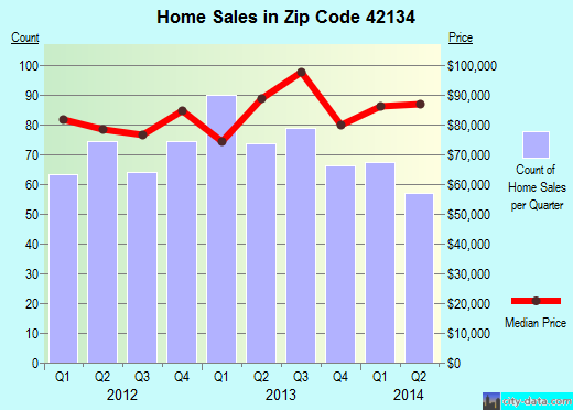 Zip code 42134 (Franklin, Kentucky) real estate house value trends