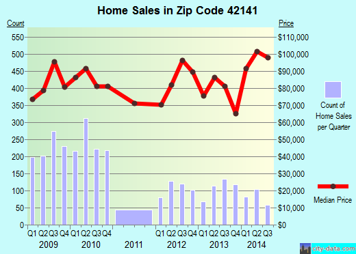 Zip code 42141 (Glasgow, Kentucky) real estate house value trends