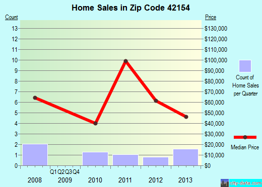 Zip code 42154 (, Kentucky) real estate house value trends