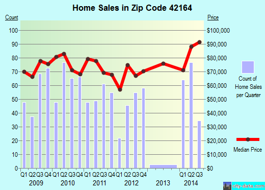 Zip code 42164 (Scottsville, Kentucky) real estate house value trends