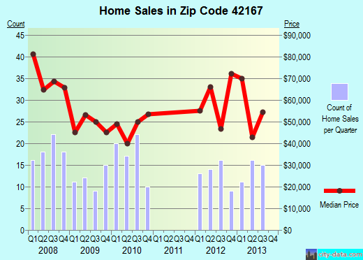 Zip code 42167 (Tompkinsville, Kentucky) real estate house value trends