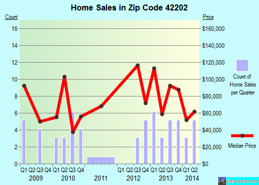 Zip code 42202 (Adairville, Kentucky) real estate house value trends