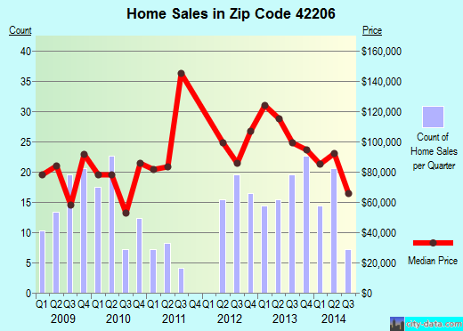Zip code 42206 (Auburn, Kentucky) real estate house value trends