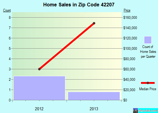 Zip code 42207 (, Kentucky) real estate house value trends