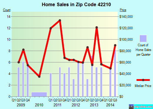 Zip code 42210 (Brownsville, Kentucky) real estate house value trends