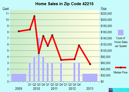 Zip code 42215 (, Kentucky) real estate house value trends