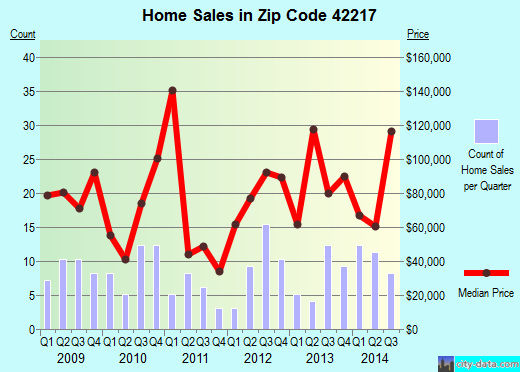 Zip code 42217 (Crofton, Kentucky) real estate house value trends