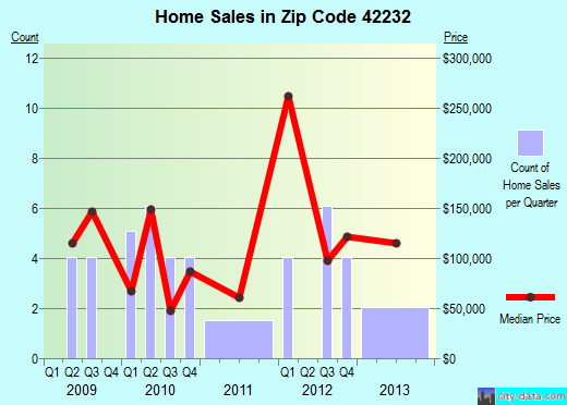 Zip code 42232 (, Kentucky) real estate house value trends
