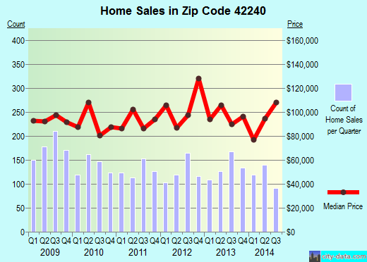 Zip code 42240 (Hopkinsville, Kentucky) real estate house value trends