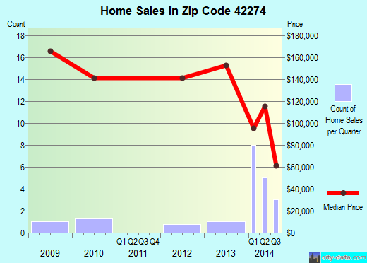 Zip code 42274 (, Kentucky) real estate house value trends