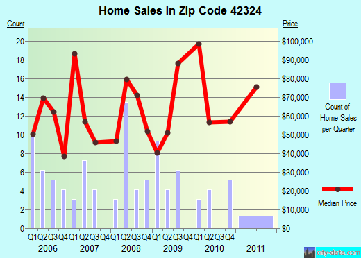Zip code 42324 (, Kentucky) real estate house value trends