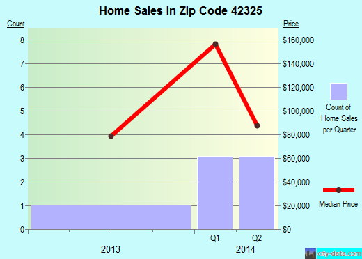 Zip code 42325 (Bremen, Kentucky) real estate house value trends