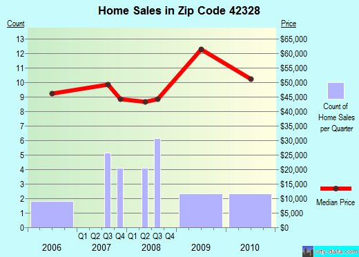 Zip code 42328 (Centertown, Kentucky) real estate house value trends