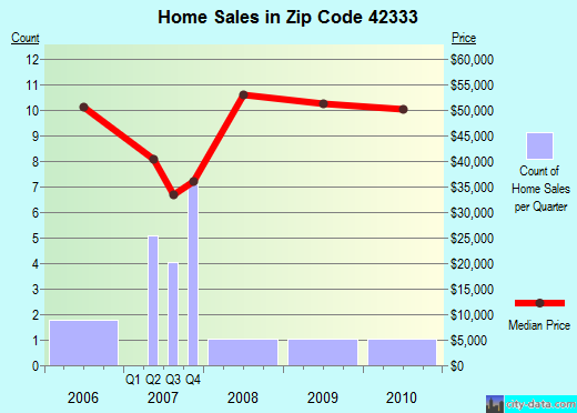 Zip code 42333 (, Kentucky) real estate house value trends