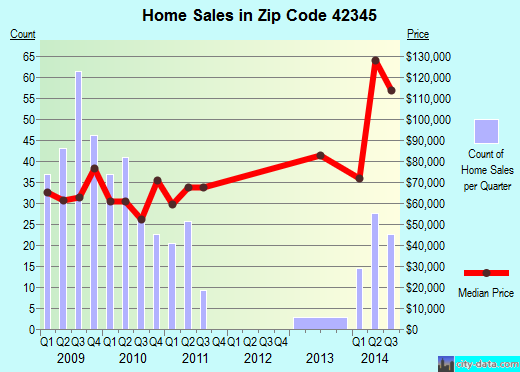 Zip code 42345 (Greenville, Kentucky) real estate house value trends