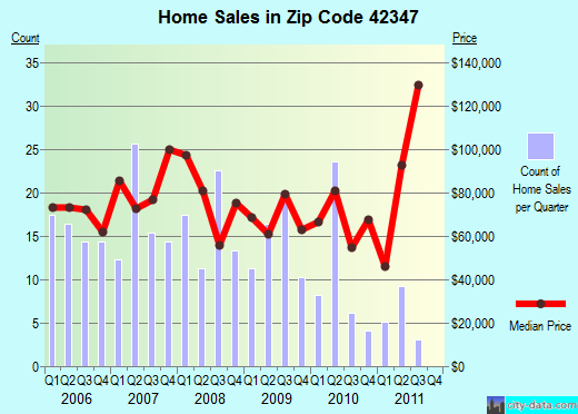 Zip code 42347 (Hartford, Kentucky) real estate house value trends