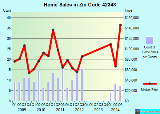 Zip code 42348 (Hawesville, Kentucky) real estate house value trends