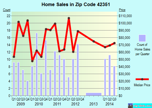 Zip code 42351 (Lewisport, Kentucky) real estate house value trends