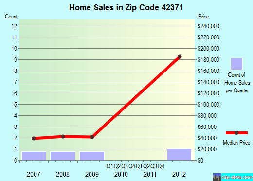 Zip code 42371 (, Kentucky) real estate house value trends