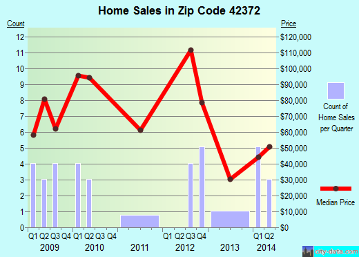 Zip code 42372 (Sacramento, Kentucky) real estate house value trends