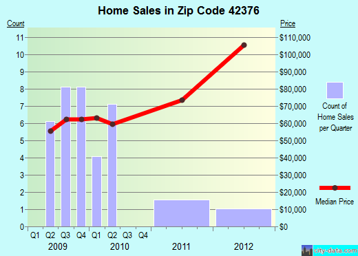 Zip code 42376 (Masonville, Kentucky) real estate house value trends