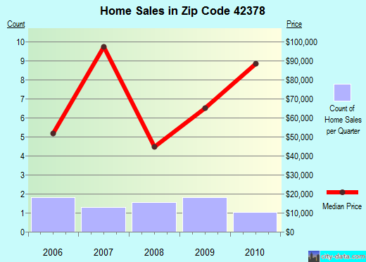 Zip code 42378 (Whitesville, Kentucky) real estate house value trends