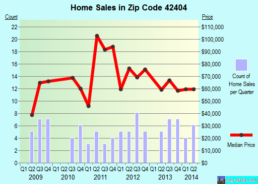 Zip code 42404 (Clay, Kentucky) real estate house value trends
