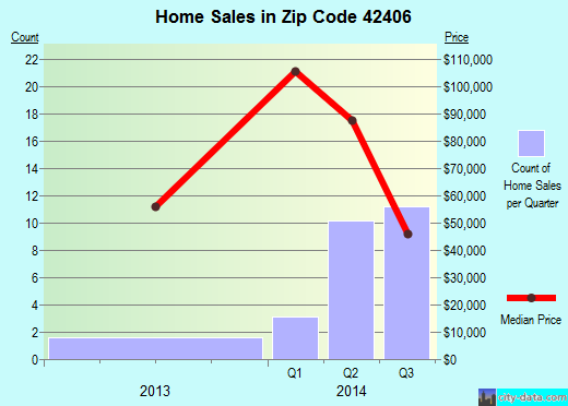 Zip code 42406 (Corydon, Kentucky) real estate house value trends