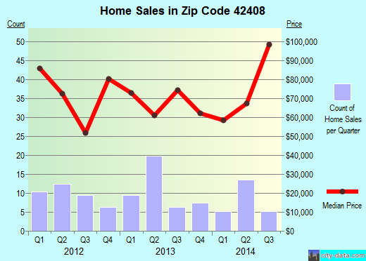 Zip code 42408 (Dawson Springs, Kentucky) real estate house value trends