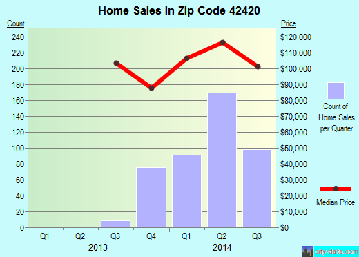 Zip code 42420 (Henderson, Kentucky) real estate house value trends