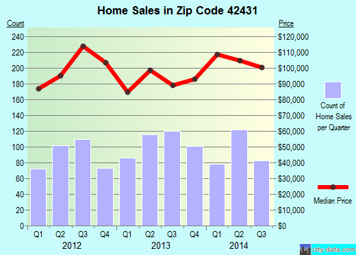 Zip code 42431 (Madisonville, Kentucky) real estate house value trends