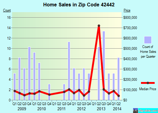 Zip code 42442 (Nortonville, Kentucky) real estate house value trends