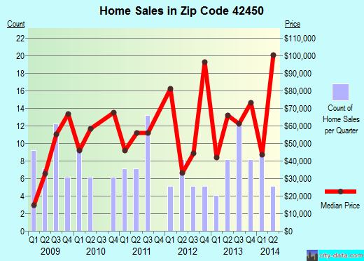 Zip code 42450 (Providence, Kentucky) real estate house value trends
