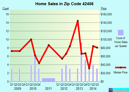Zip code 42456 (Slaughters, Kentucky) real estate house value trends