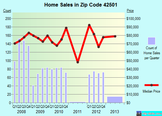 Zip code 42501 (Somerset, Kentucky) real estate house value trends