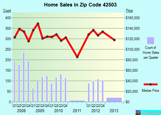 Zip code 42503 (Somerset, Kentucky) real estate house value trends