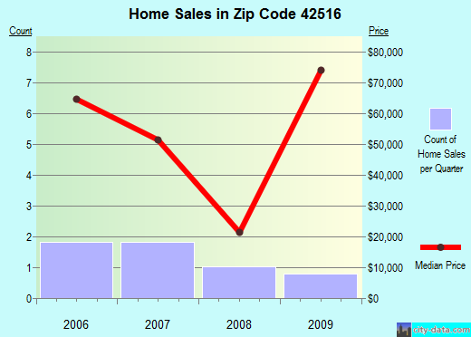 Zip code 42516 (, Kentucky) real estate house value trends