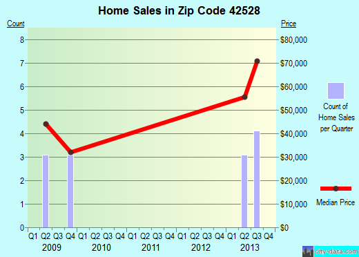 Zip code 42528 (, Kentucky) real estate house value trends