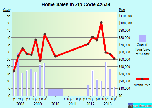 Zip code 42539 (Liberty, Kentucky) real estate house value trends