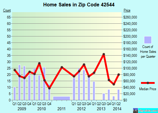 Zip code 42544 (Burnside, Kentucky) real estate house value trends