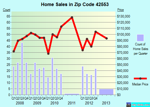 Zip code 42553 (Science Hill, Kentucky) real estate house value trends