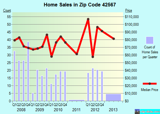 Zip code 42567 (Eubank, Kentucky) real estate house value trends