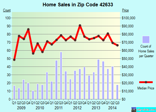 Zip code 42633 (Monticello, Kentucky) real estate house value trends