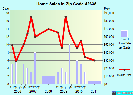 Zip code 42635 (Pine Knot, Kentucky) real estate house value trends